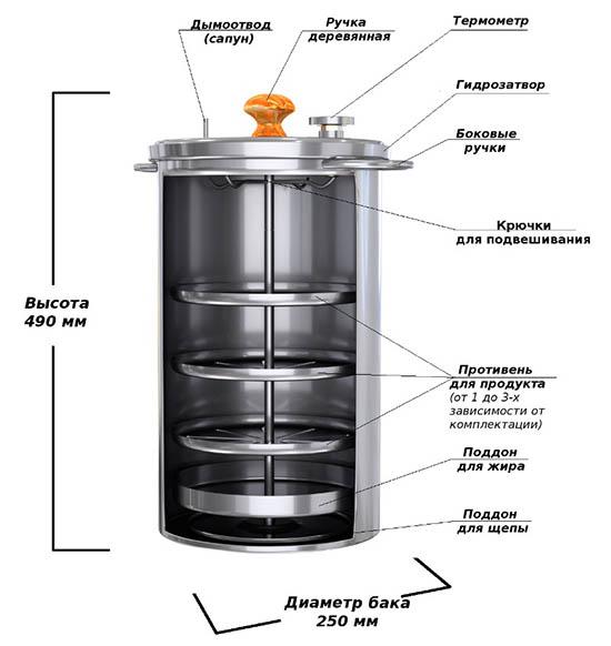 Технические характеристики коптильни Ханхи на 20 литров